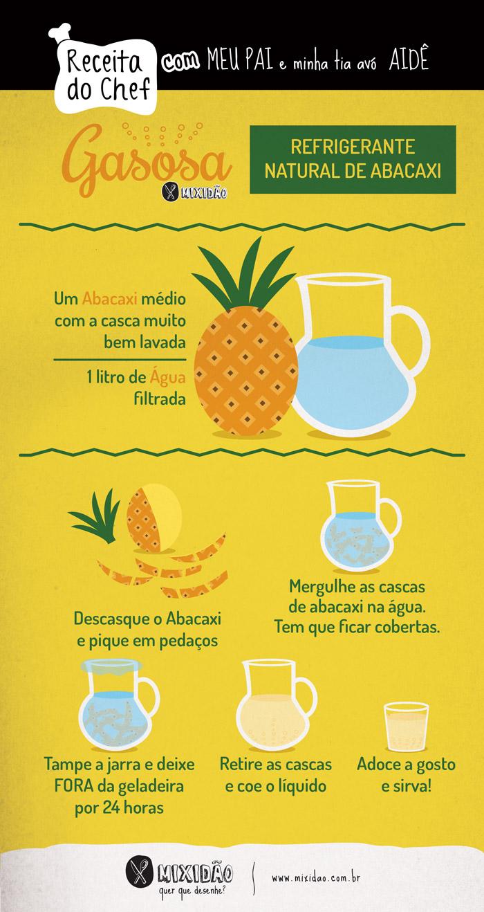 infografico-receita-ilustrada_gasosa